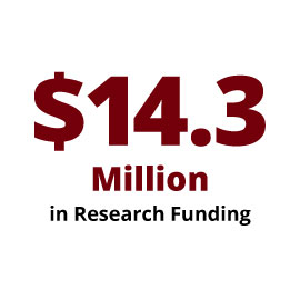 Infographic:  $14.3 Million in Research Funding
